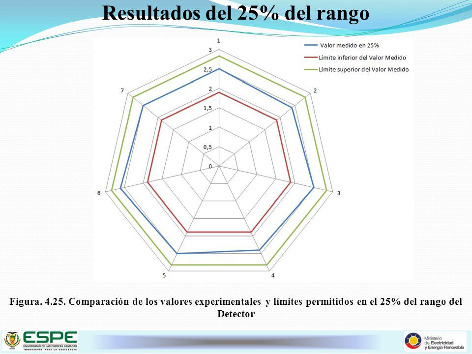Resultados del 25% del rango