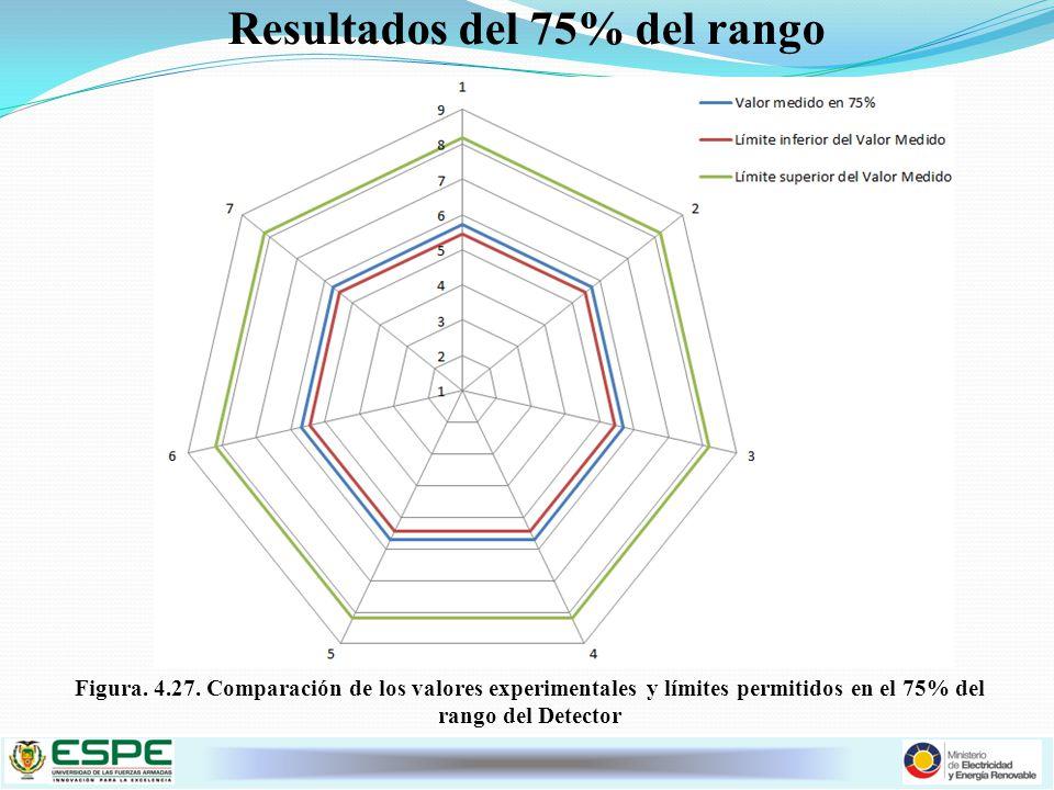 Resultados del 75% del rango