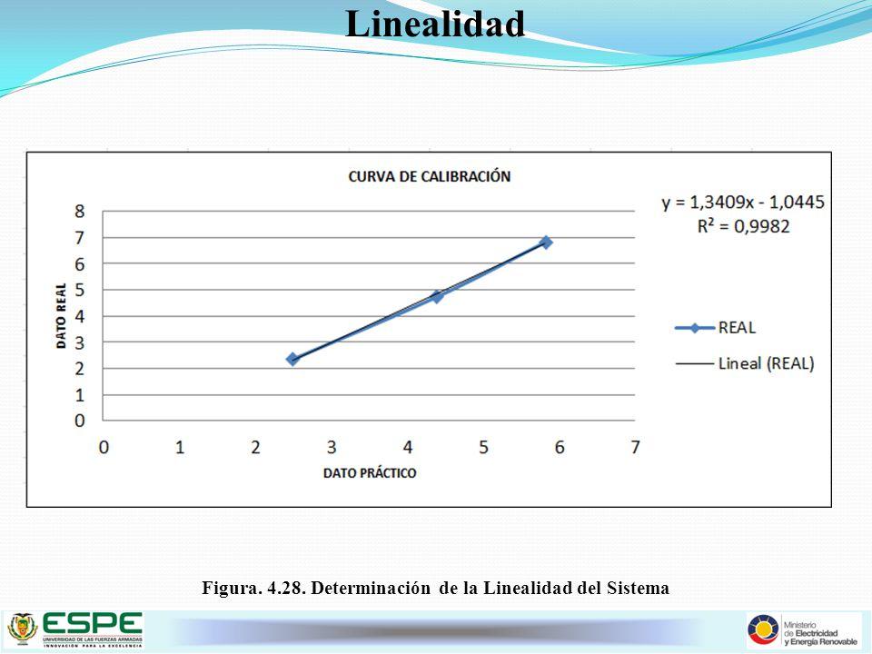 Figura. 4.28. Determinación de la Linealidad del Sistema