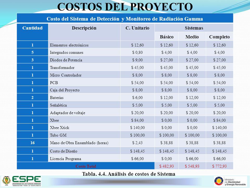 COSTOS DEL PROYECTO Costo del Sistema de Detección y Monitoreo de Radiación Gamma. Cantidad. Descripción.