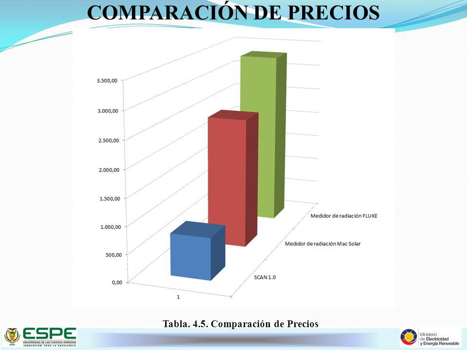 COMPARACIÓN DE PRECIOS