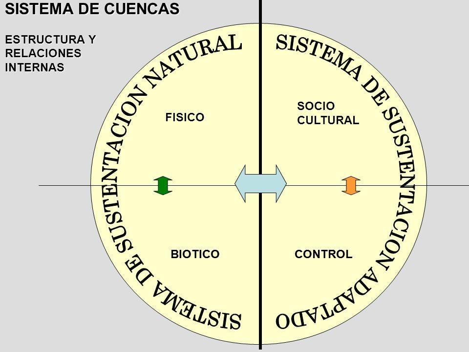 SISTEMA DE SUSTENTACION NATURAL SISTEMA DE SUSTENTACION ADAPTADO