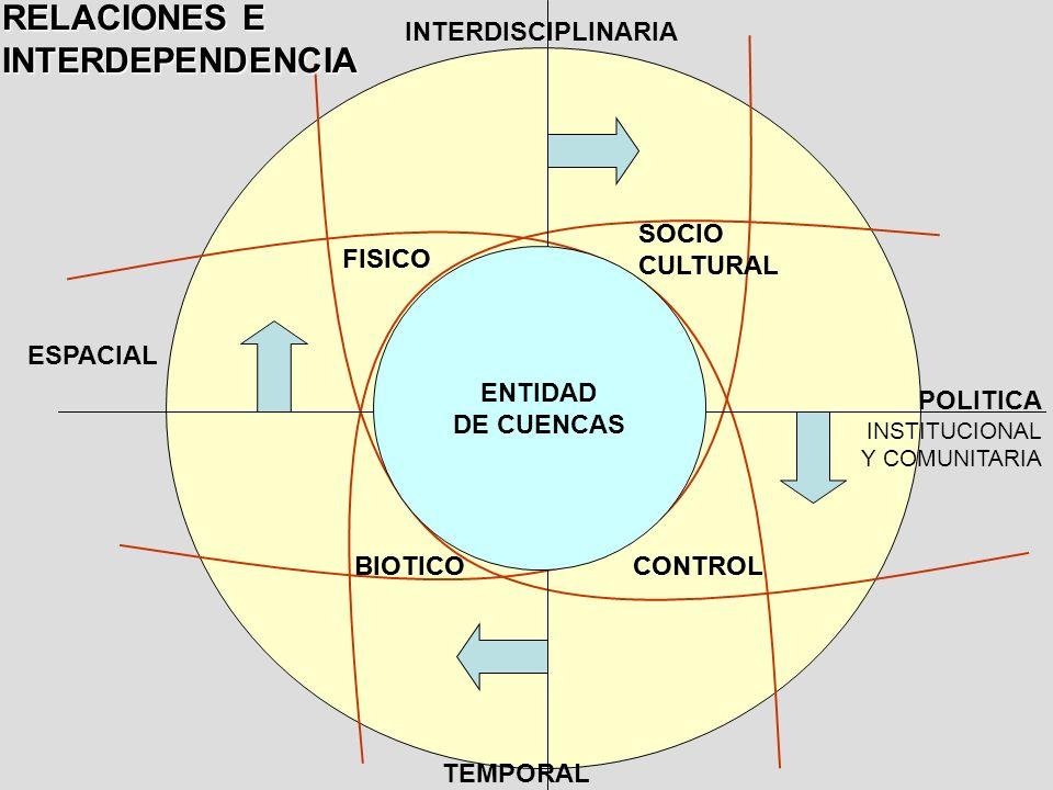 RELACIONES E INTERDEPENDENCIA INTERDISCIPLINARIA SOCIO CULTURAL SOCIO