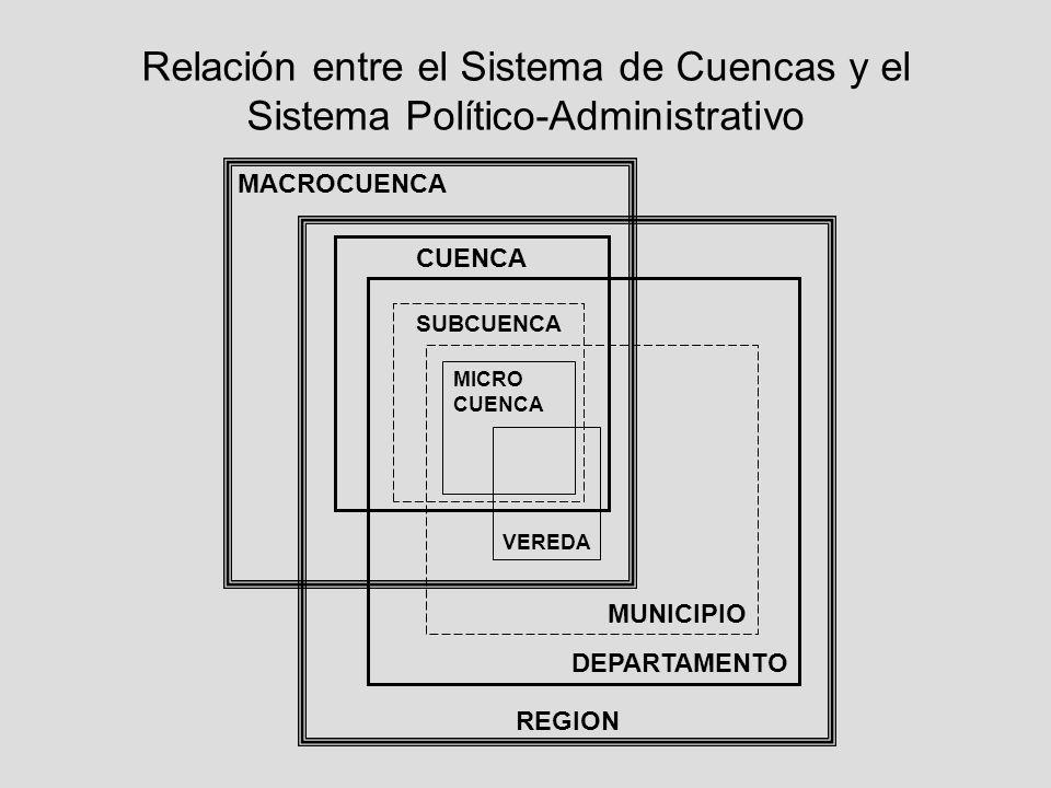 Relación entre el Sistema de Cuencas y el Sistema Político-Administrativo