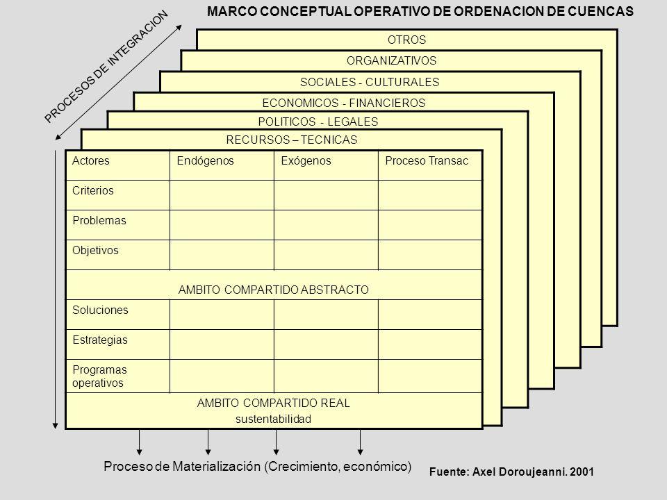 MARCO CONCEPTUAL OPERATIVO DE ORDENACION DE CUENCAS
