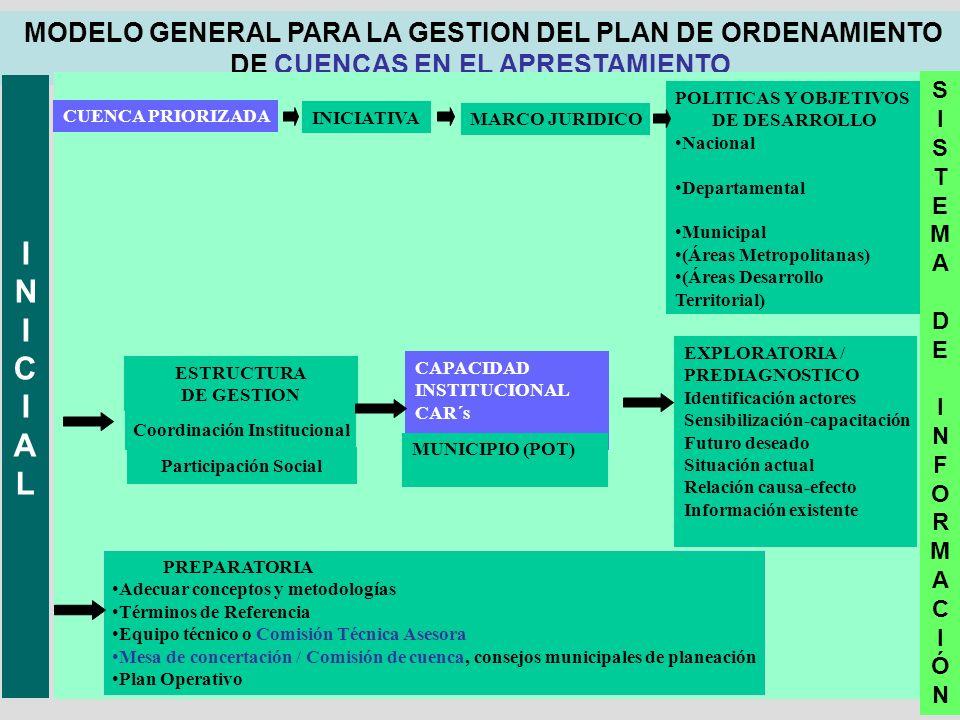 Coordinación Institucional
