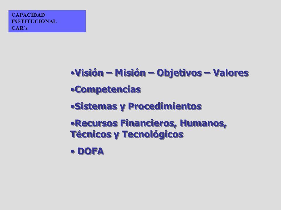 Visión – Misión – Objetivos – Valores Competencias