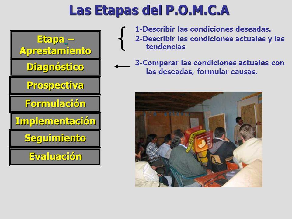 Las Etapas del P.O.M.C.A Etapa –Aprestamiento Diagnóstico Prospectiva