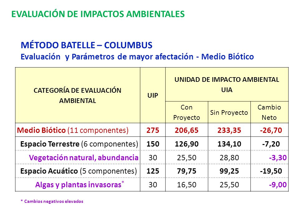 CATEGORÍA DE EVALUACIÓN AMBIENTAL UNIDAD DE IMPACTO AMBIENTAL UIA