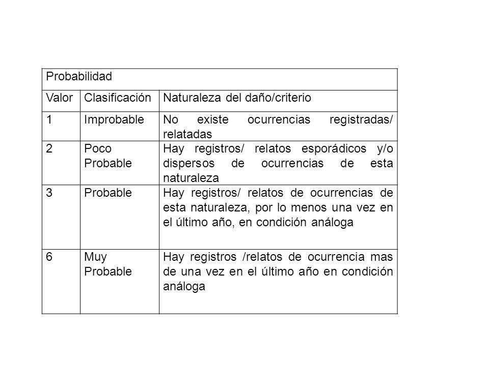 Probabilidad Valor. Clasificación. Naturaleza del daño/criterio. 1. Improbable. No existe ocurrencias registradas/ relatadas.