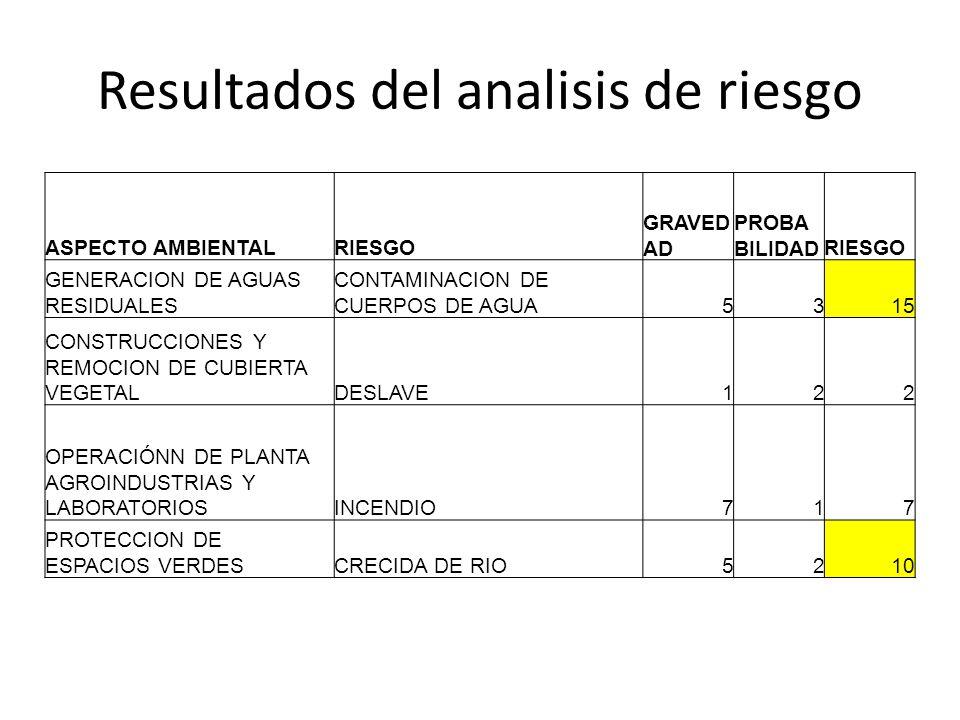 Resultados del analisis de riesgo