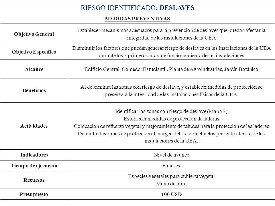 RIESGO IDENTIFICADO: DESLAVES
