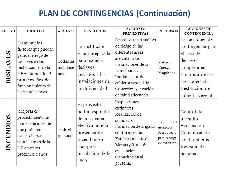 PLAN DE CONTINGENCIAS (Continuación) ACCIONES DE CONTINGENCIA