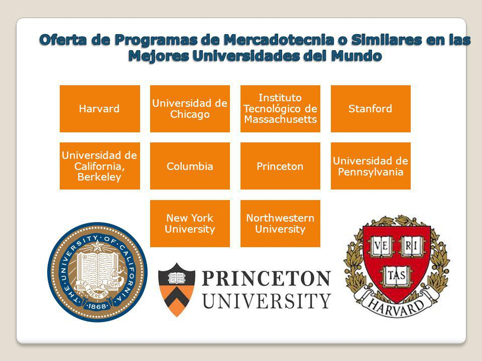 Oferta de Programas de Mercadotecnia o Similares en las Mejores Universidades del Mundo