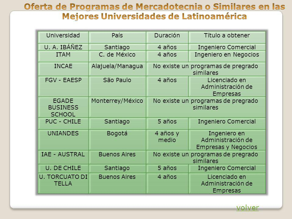 Oferta de Programas de Mercadotecnia o Similares en las Mejores Universidades de Latinoamérica