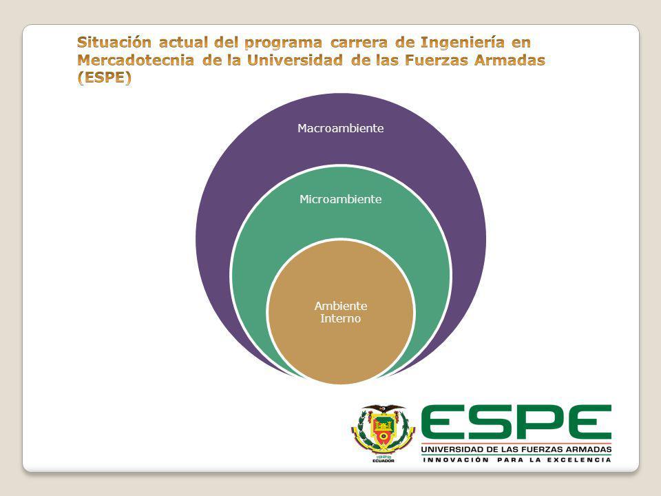Situación actual del programa carrera de Ingeniería en Mercadotecnia de la Universidad de las Fuerzas Armadas (ESPE)