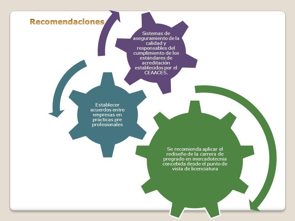 Establecer acuerdos entre empresas en prácticas pre profesionales