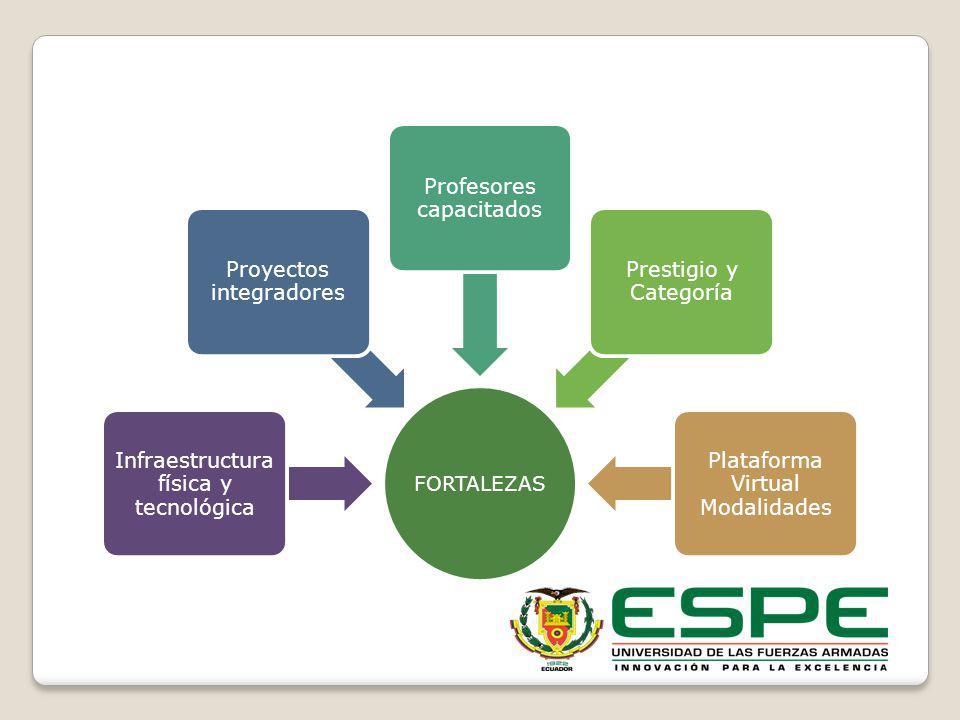 Infraestructura física y tecnológica Proyectos integradores