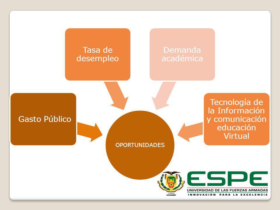 Tecnología de la Información y comunicación educación Virtual