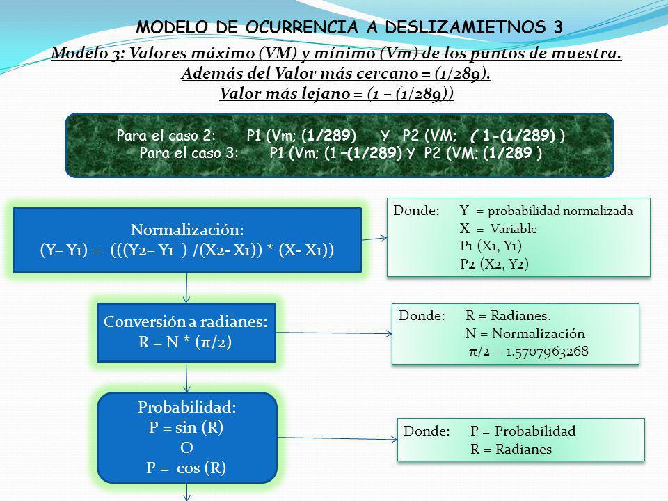 MODELO DE OCURRENCIA A DESLIZAMIETNOS 3
