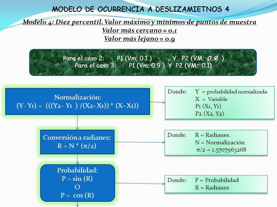 Modelo 4: Diez percentil. Valor máximo y mínimos de puntos de muestra