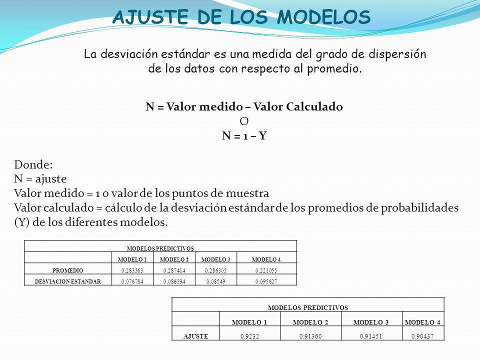 N = Valor medido – Valor Calculado