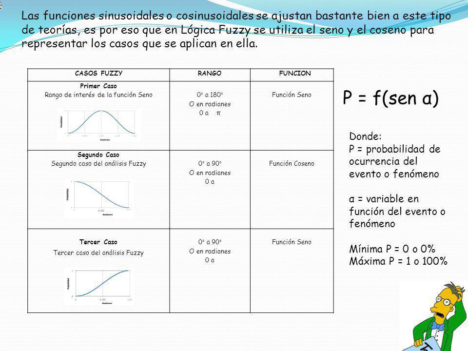 Las funciones sinusoidales o cosinusoidales se ajustan bastante bien a este tipo de teorías, es por eso que en Lógica Fuzzy se utiliza el seno y el coseno para representar los casos que se aplican en ella.