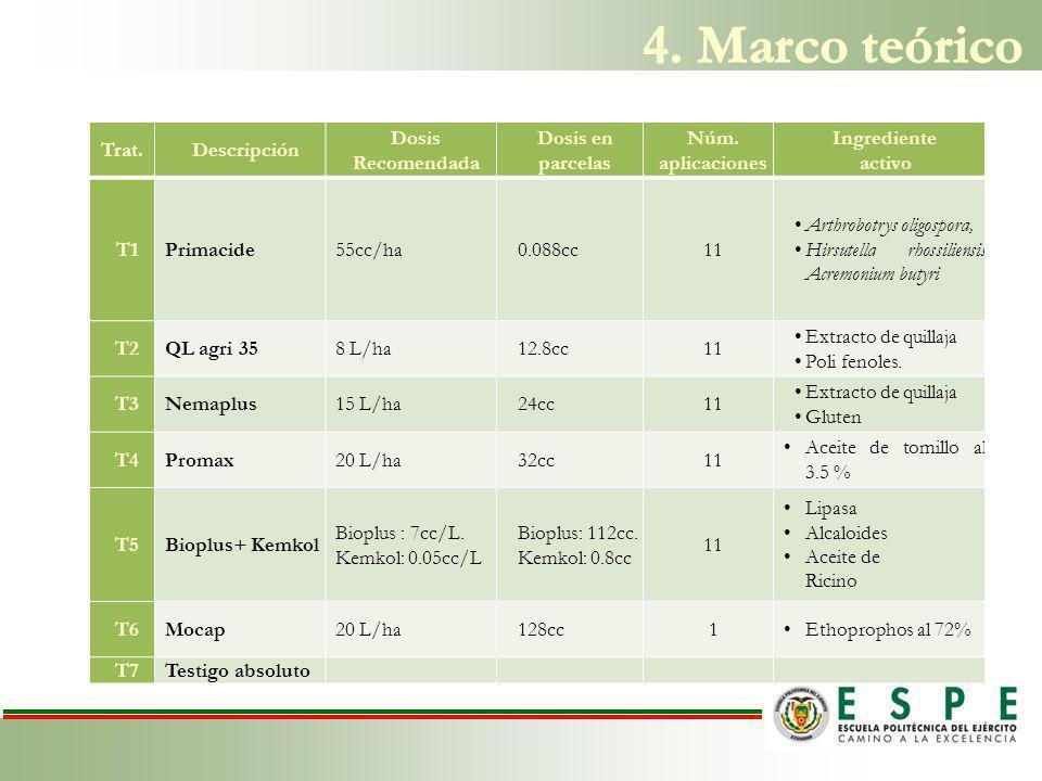 4. Marco teórico Trat. Descripción Dosis Recomendada Dosis en parcelas