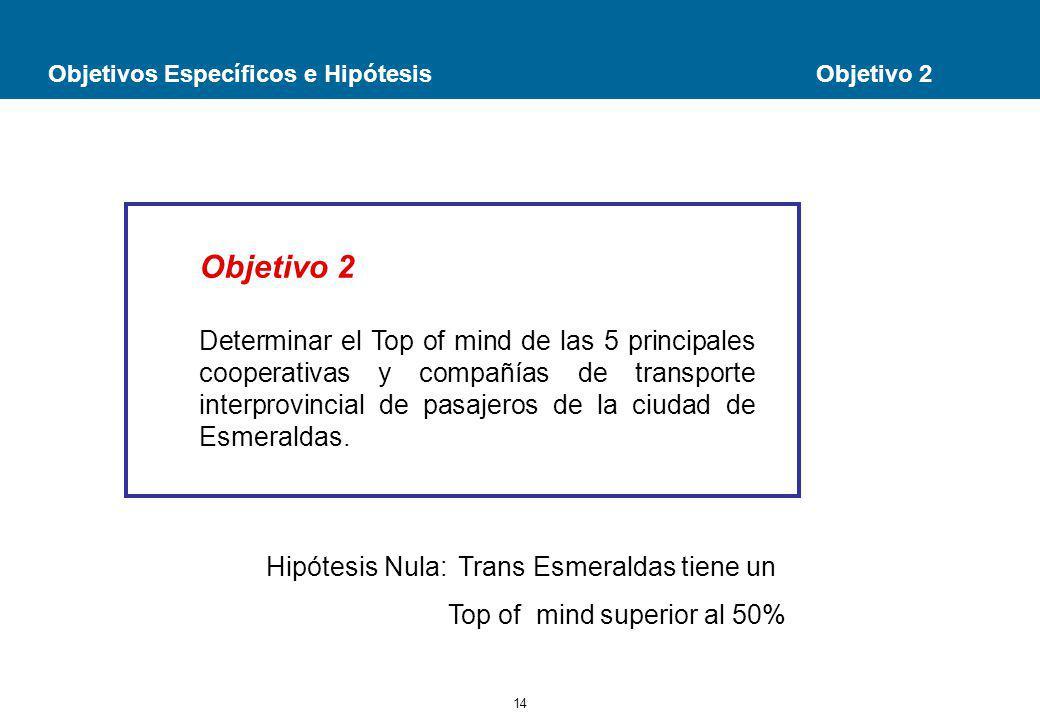 Objetivos Específicos e Hipótesis Objetivo 2