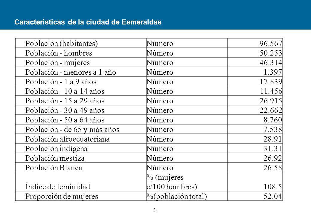 Características de la ciudad de Esmeraldas