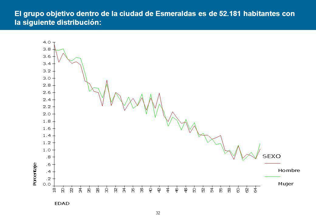 El grupo objetivo dentro de la ciudad de Esmeraldas es de 52