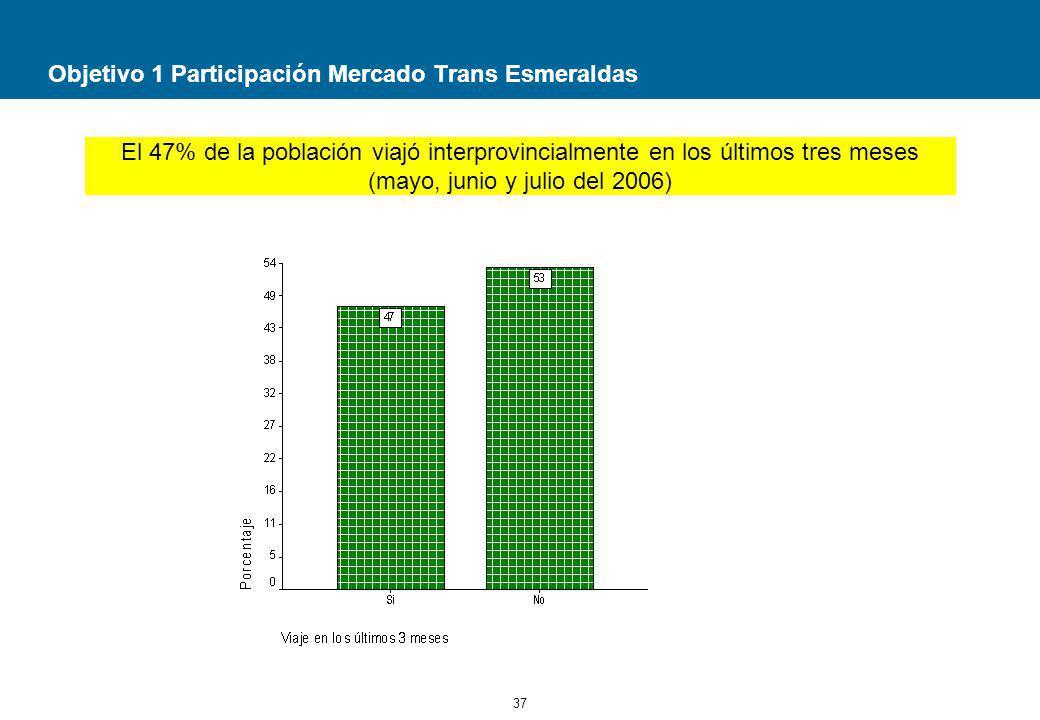Objetivo 1 Participación Mercado Trans Esmeraldas