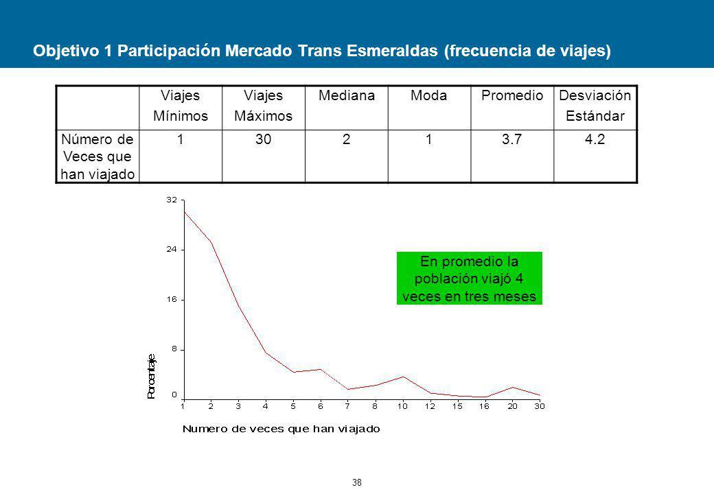 Objetivo 1 Participación Mercado Trans Esmeraldas (frecuencia de viajes)