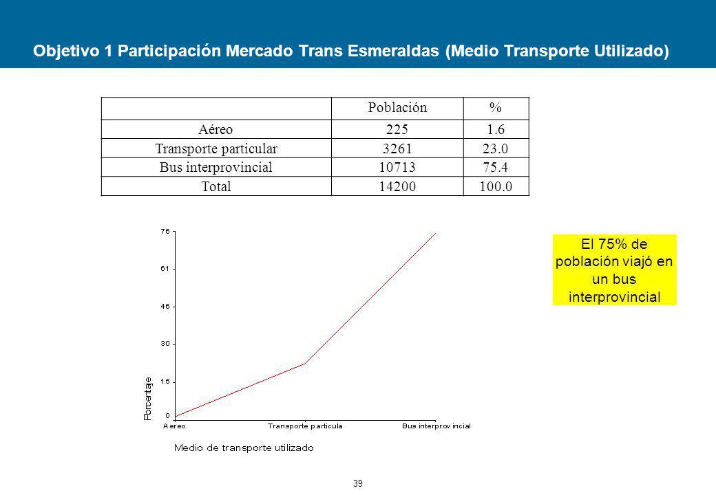 Objetivo 1 Participación Mercado Trans Esmeraldas (Medio Transporte Utilizado)