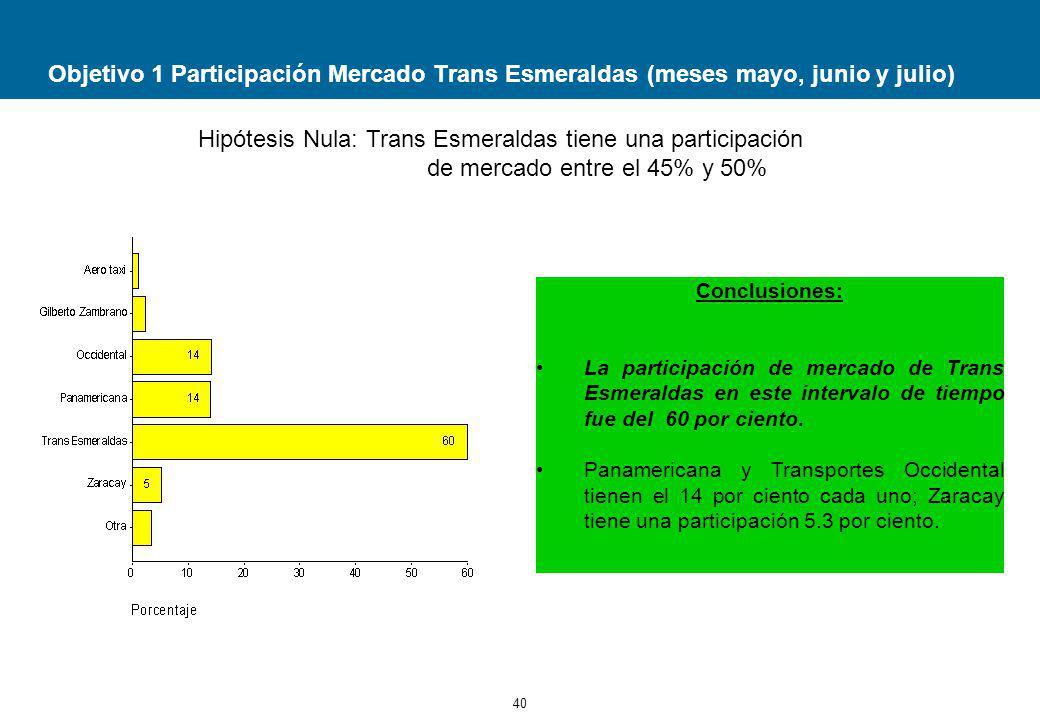 Objetivo 1 Participación Mercado Trans Esmeraldas (meses mayo, junio y julio)