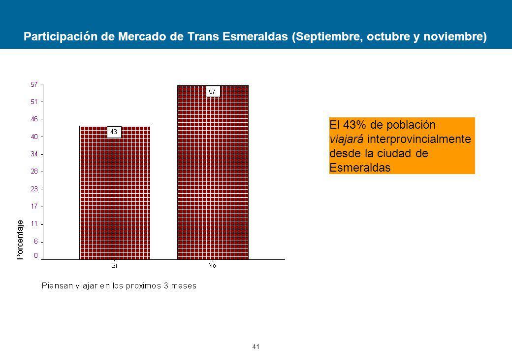 Participación de Mercado de Trans Esmeraldas (Septiembre, octubre y noviembre)