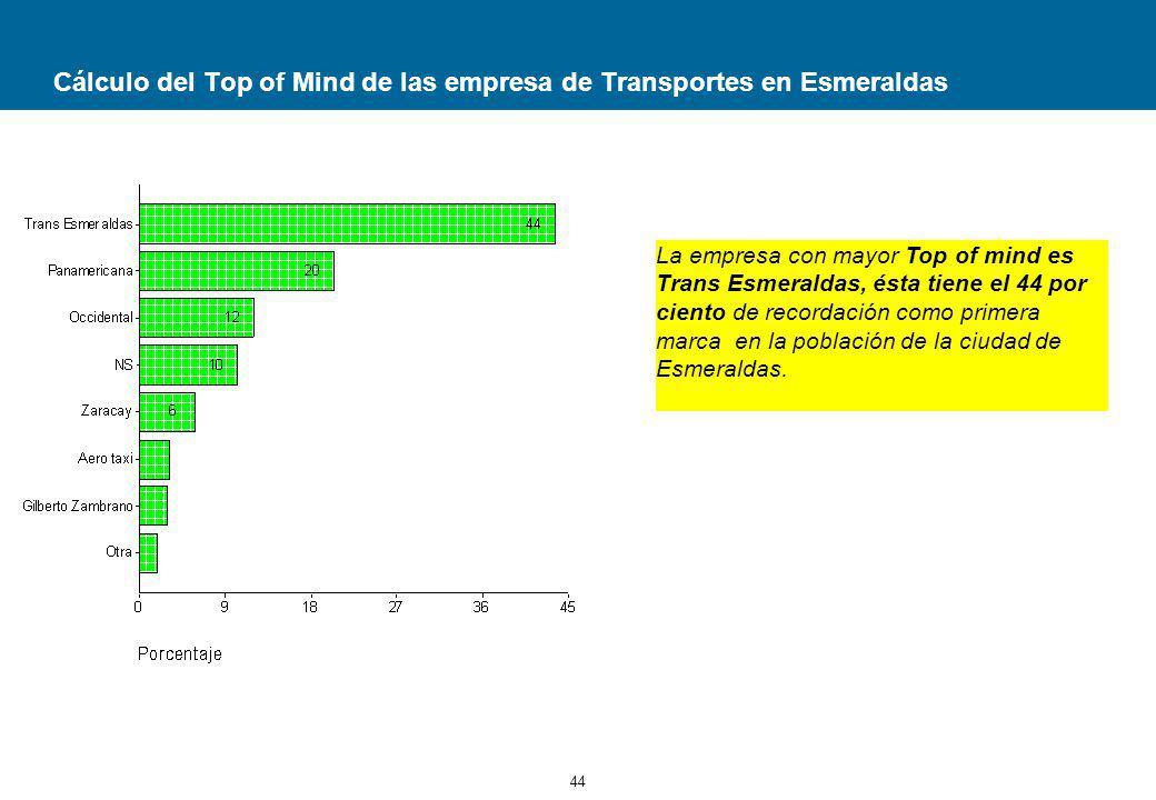 Cálculo del Top of Mind de las empresa de Transportes en Esmeraldas