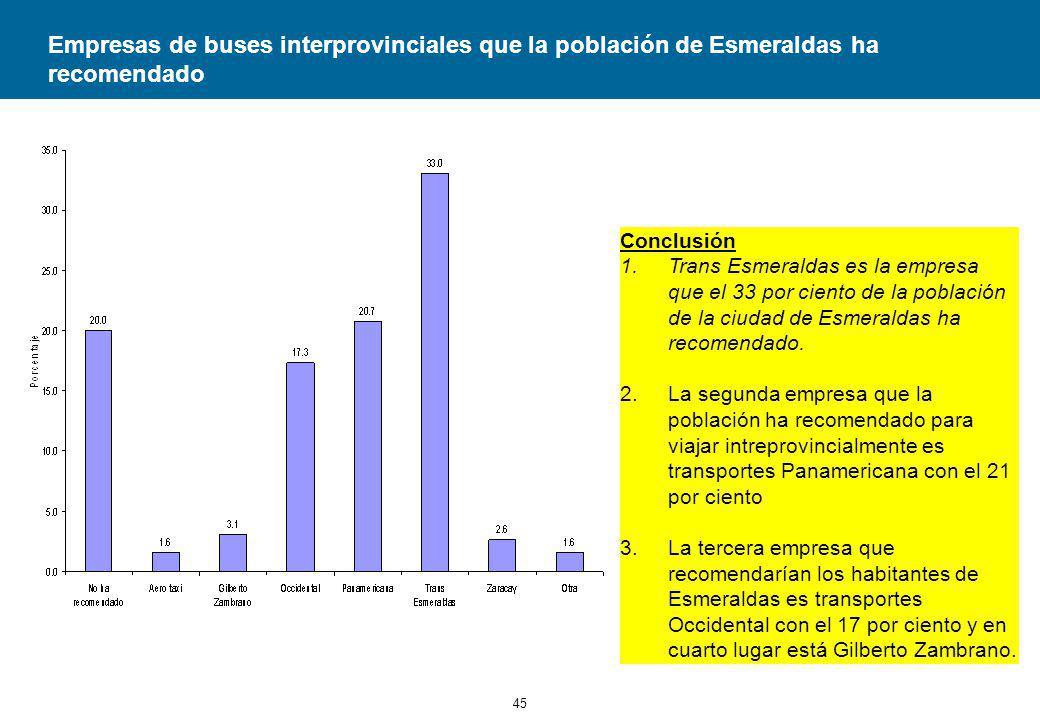 Empresas de buses interprovinciales que la población de Esmeraldas ha recomendado