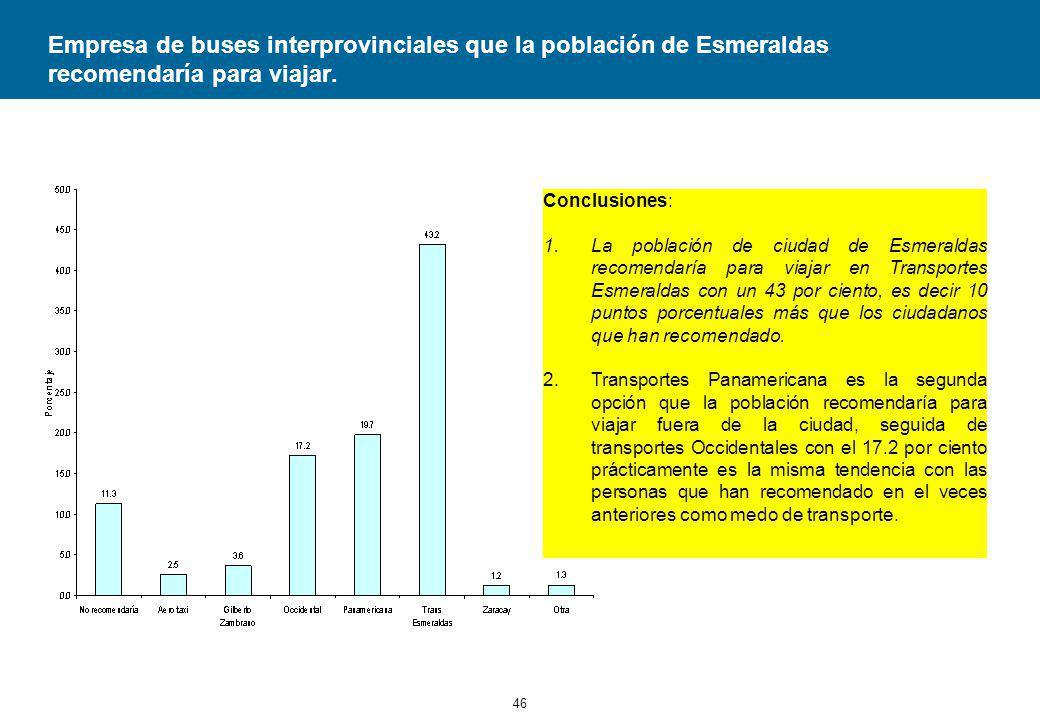 Empresa de buses interprovinciales que la población de Esmeraldas recomendaría para viajar.