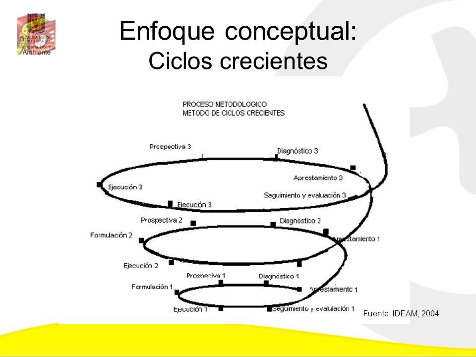 Enfoque conceptual: Ciclos crecientes
