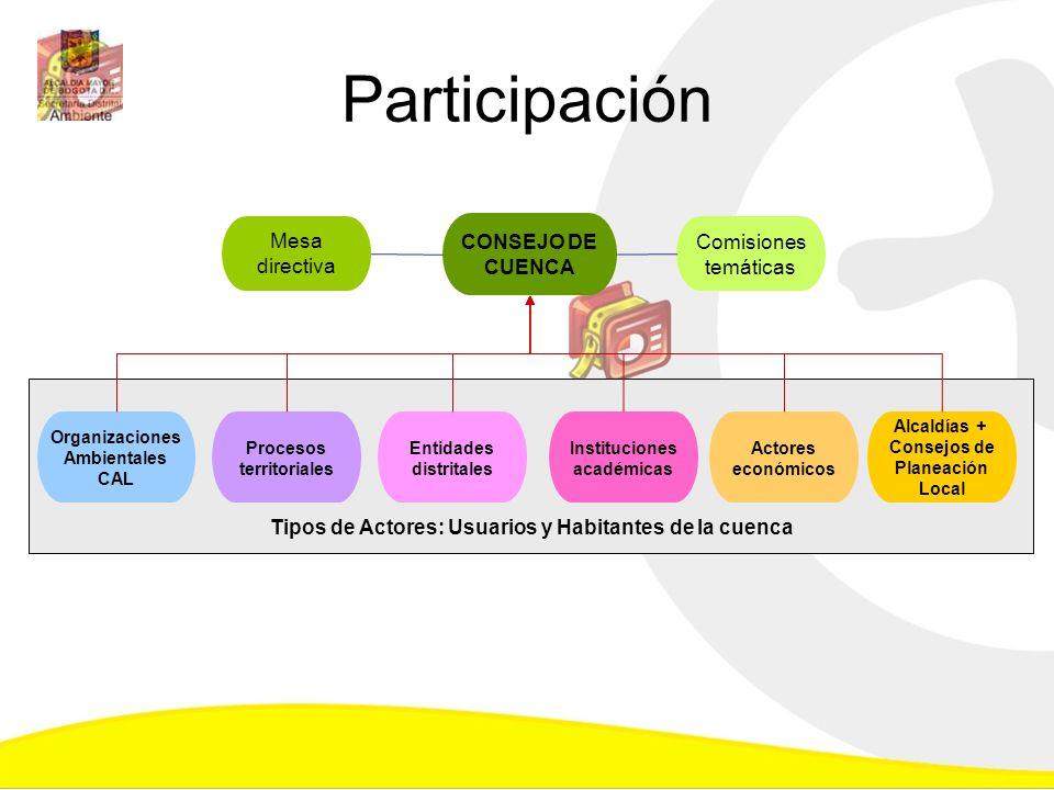 Tipos de Actores: Usuarios y Habitantes de la cuenca