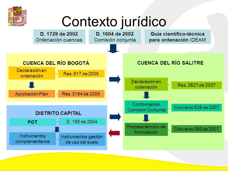 Contexto jurídico D. 1729 de 2002 Ordenación cuencas