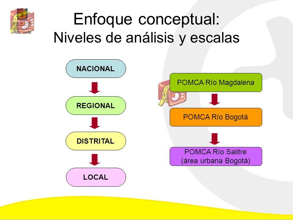 Enfoque conceptual: Niveles de análisis y escalas