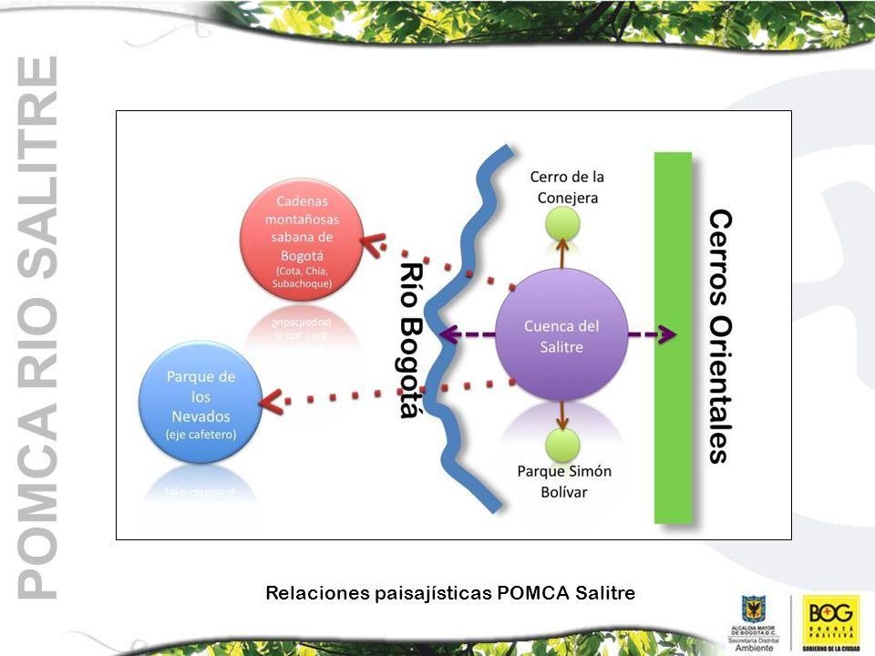 POMCA RIO SALITRE Relaciones paisajísticas POMCA Salitre