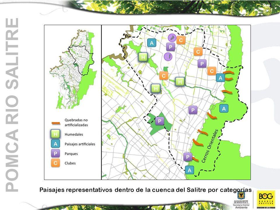 POMCA RIO SALITRE Paisajes representativos dentro de la cuenca del Salitre por categorías