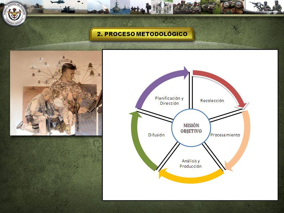 2. PROCESO METODOLÓGICO