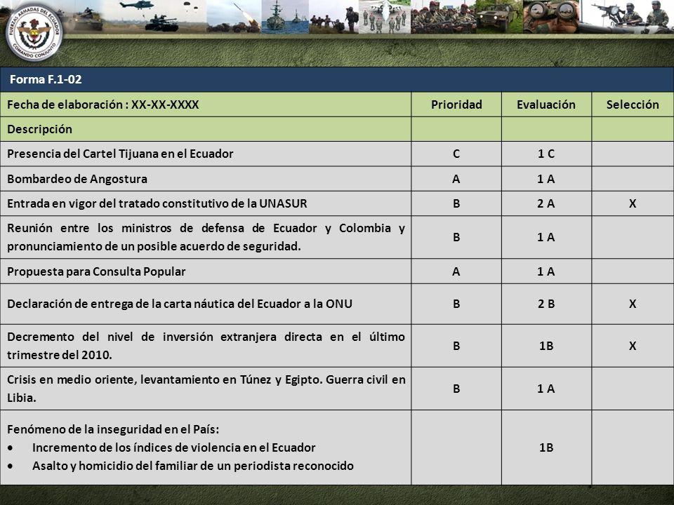Forma F.1-02 Fecha de elaboración : XX-XX-XXXX. Prioridad. Evaluación. Selección. Descripción. Presencia del Cartel Tijuana en el Ecuador.