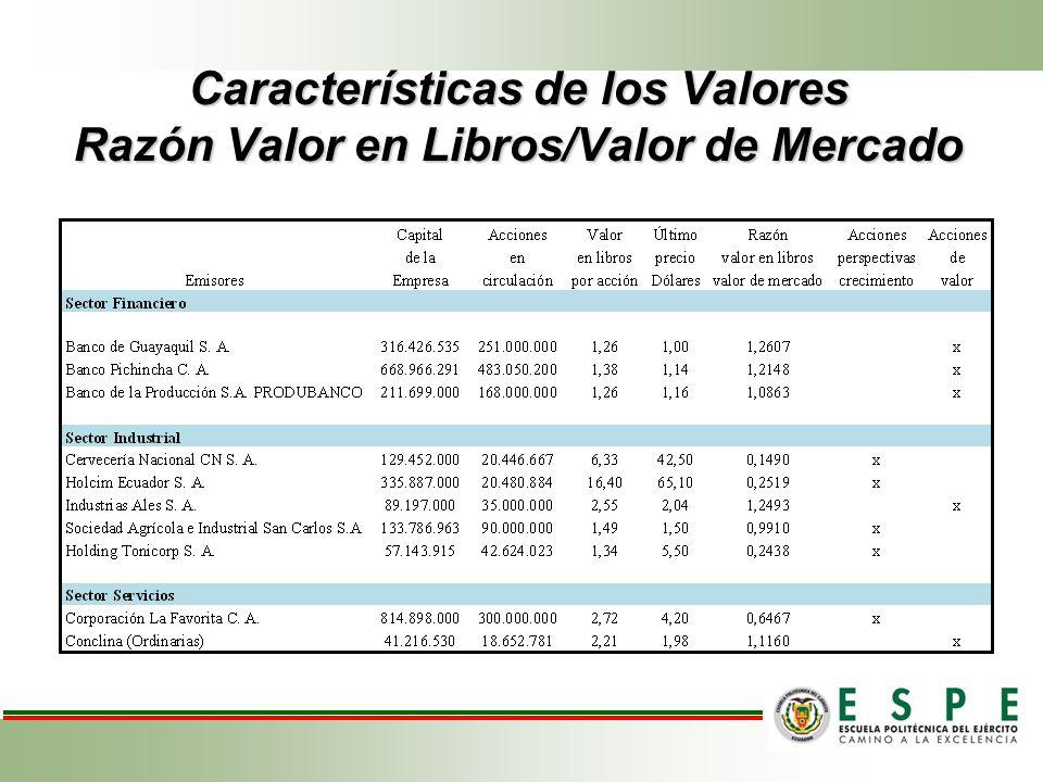 Características de los Valores Razón Valor en Libros/Valor de Mercado