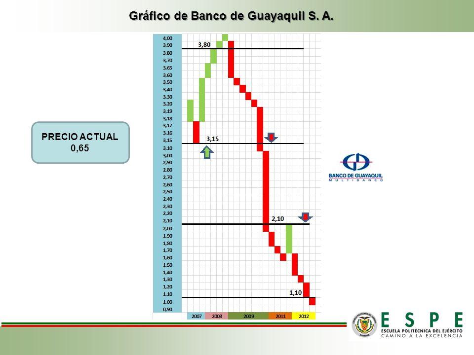 Gráfico de Banco de Guayaquil S. A.