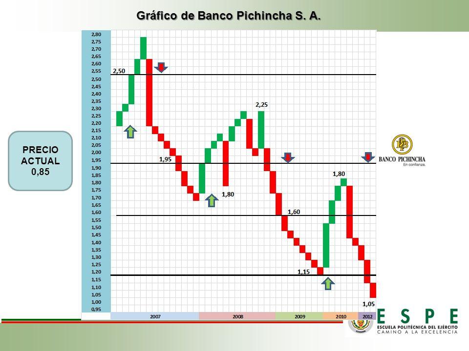 Gráfico de Banco Pichincha S. A.